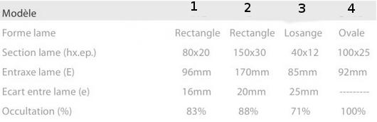 tableau comparatif de lames pour cloture alu